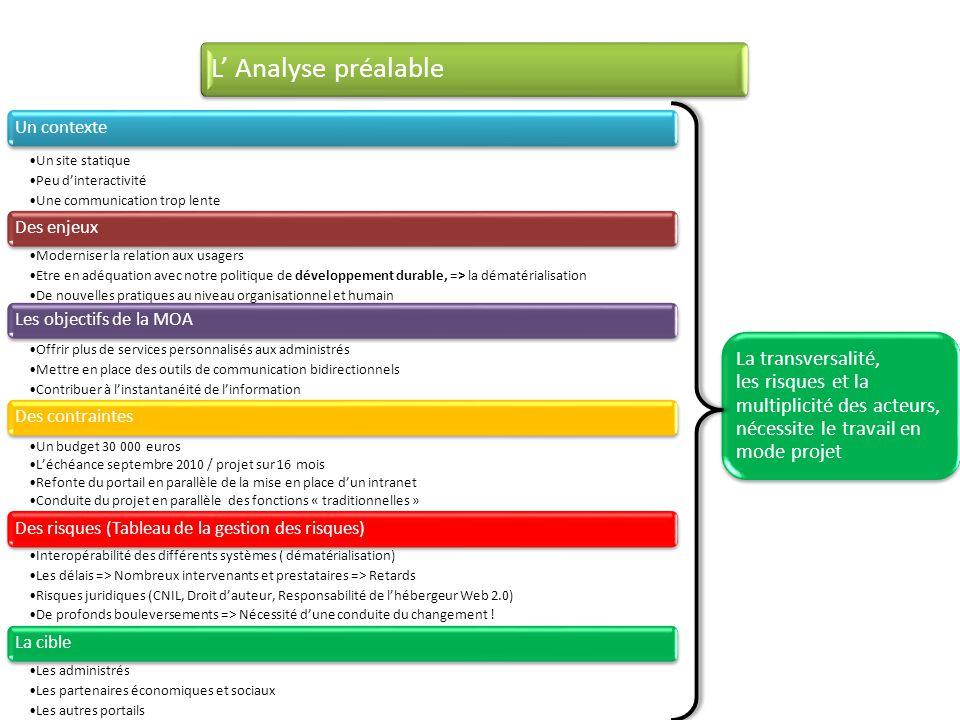 L' Analyse préalable Un contexte. Un site statique. Peu d'interactivité. Une communication trop lente.
