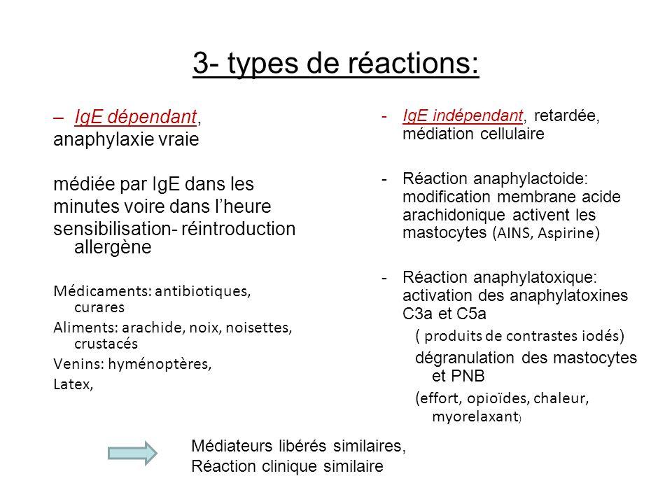 3- types de réactions: IgE dépendant, anaphylaxie vraie