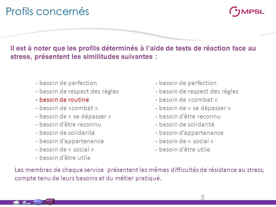 Profils concernésIl est à noter que les profils déterminés à l'aide de tests de réaction face au stress, présentent les similitudes suivantes :
