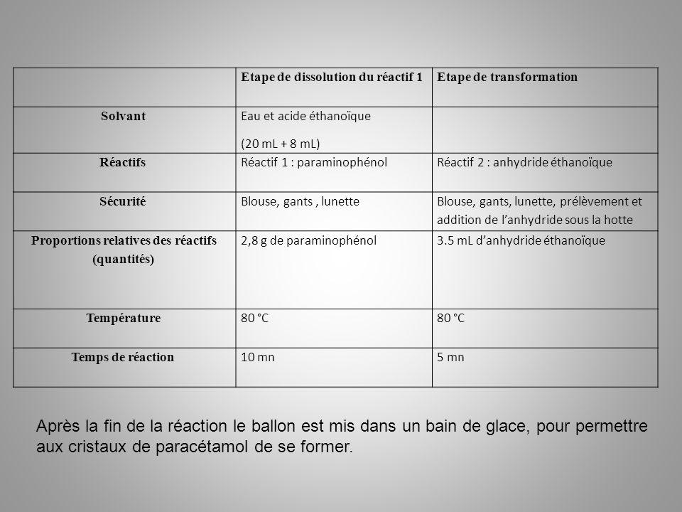 Proportions relatives des réactifs (quantités)