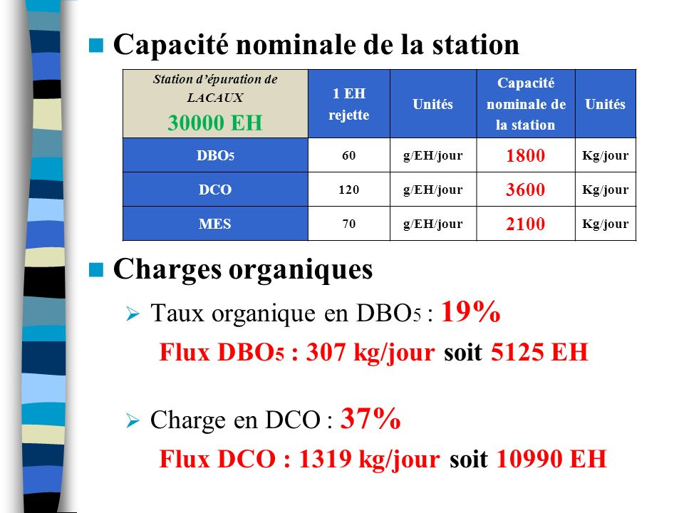 Capacité nominale de la station
