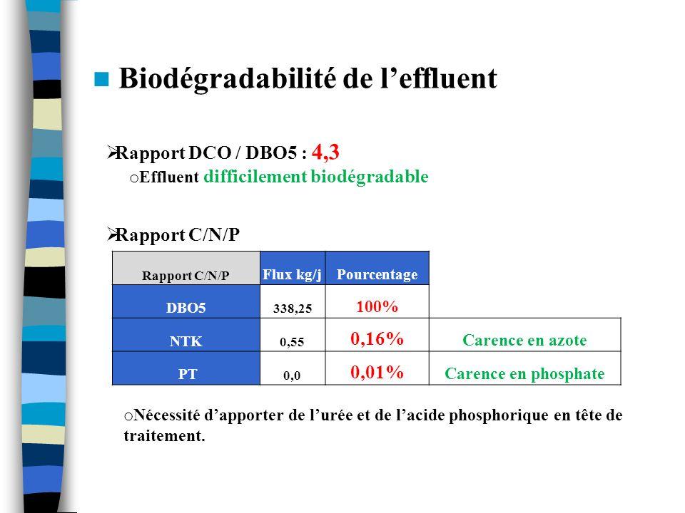 Biodégradabilité de l'effluent