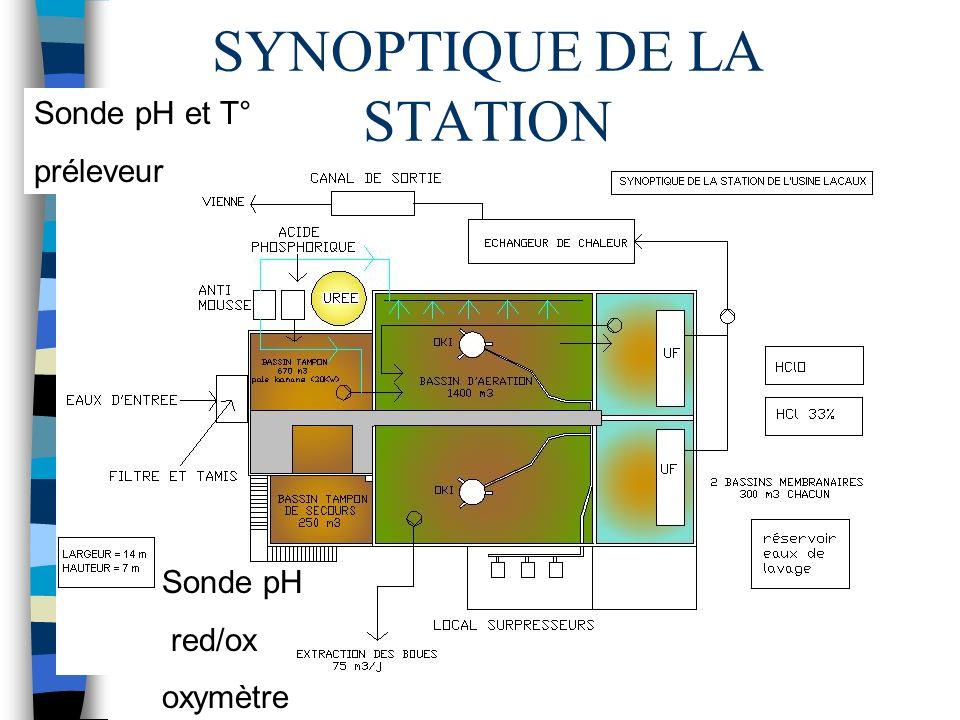 SYNOPTIQUE DE LA STATION