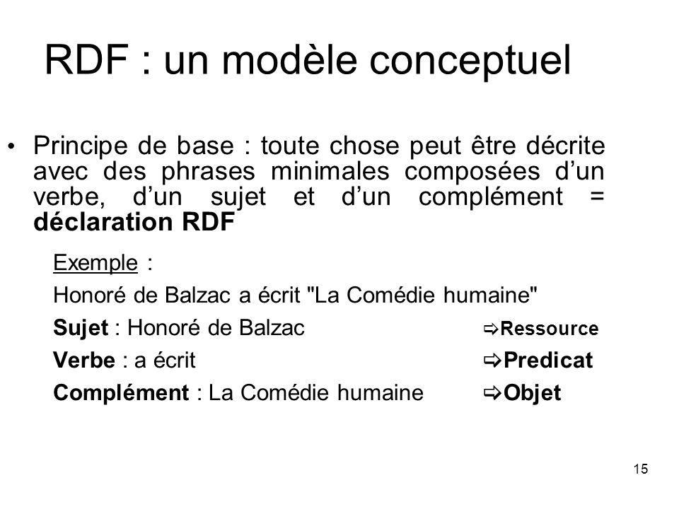 RDF : un modèle conceptuel