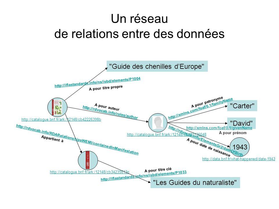 Un réseau de relations entre des données