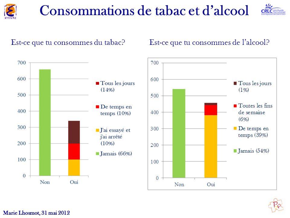 Consommations de tabac et d'alcool