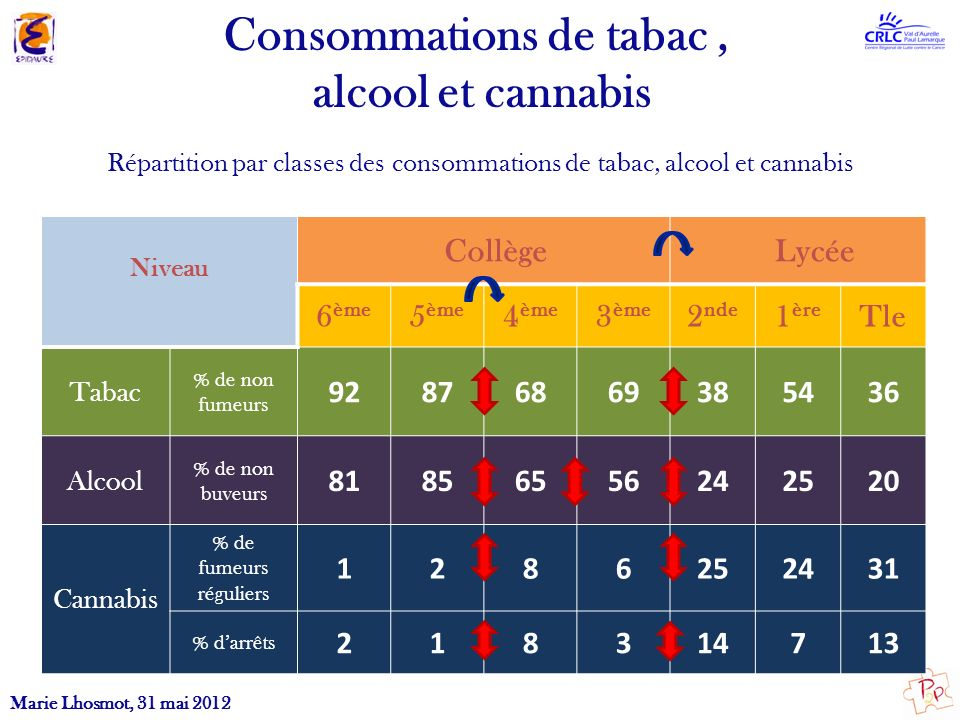 Consommations de tabac ,