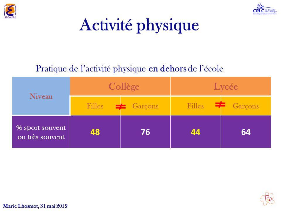 Activité physique Collège Lycée
