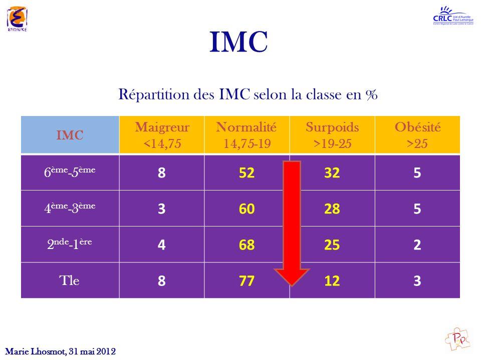 Répartition des IMC selon la classe en %