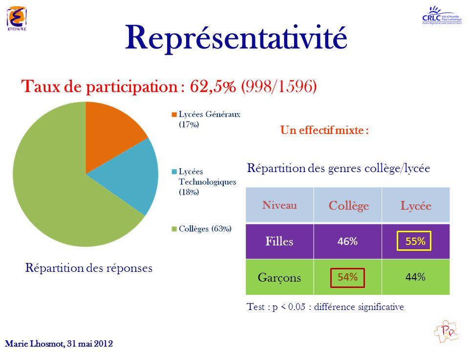 Représentativité Taux de participation : 62,5% (998/1596)