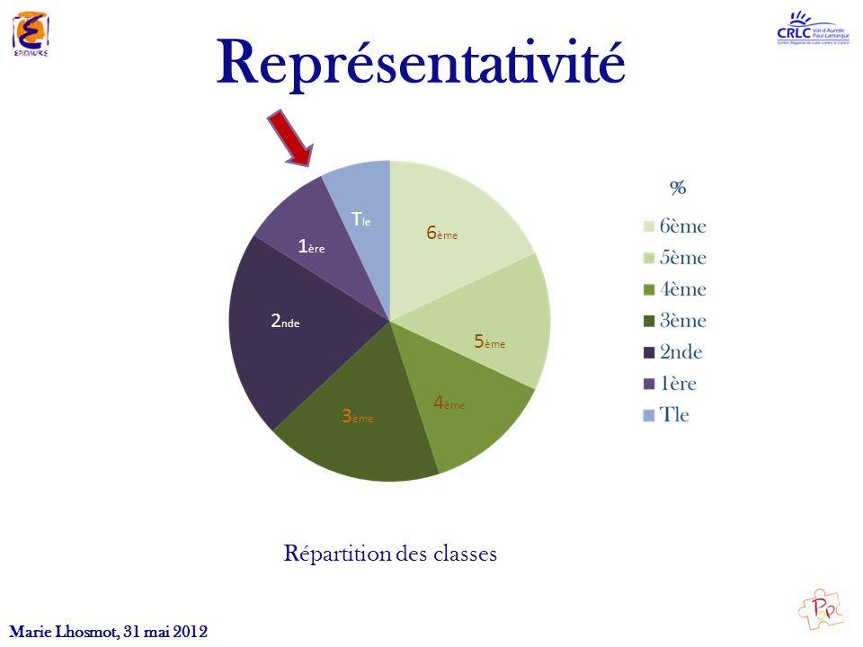 Représentativité Répartition des classes Tle 6ème 1ère 2nde 5ème 4ème