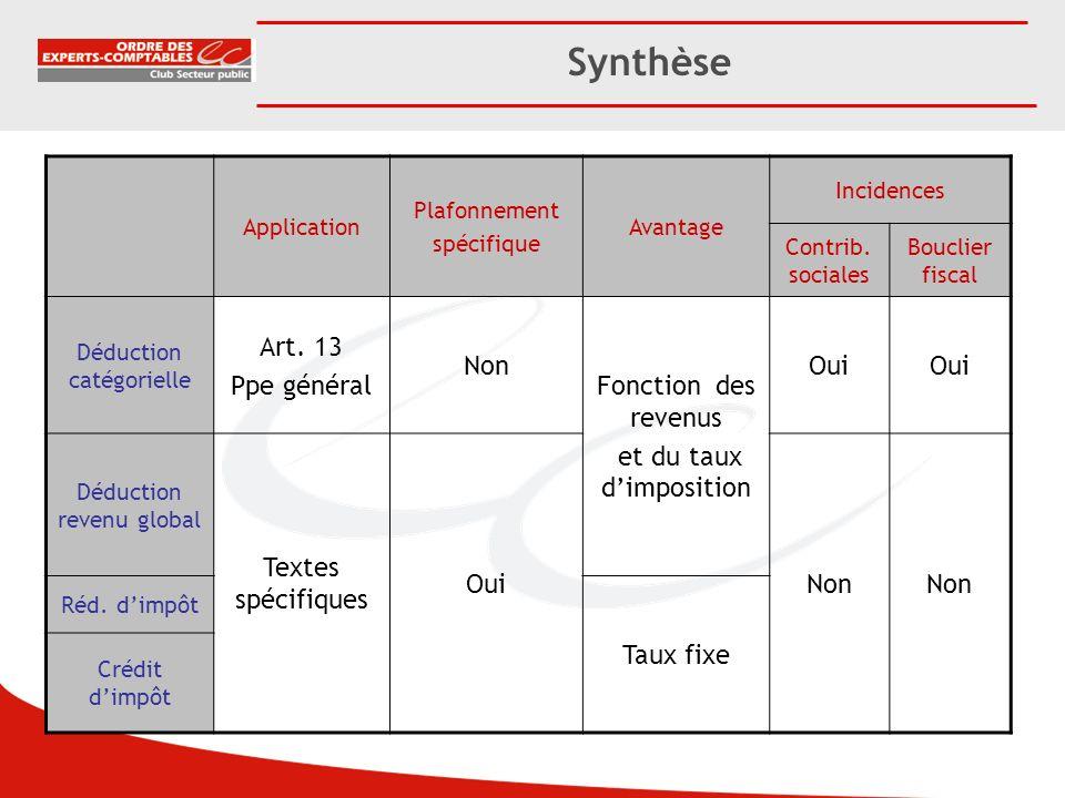 Synthèse Art. 13 Ppe général Non Fonction des revenus