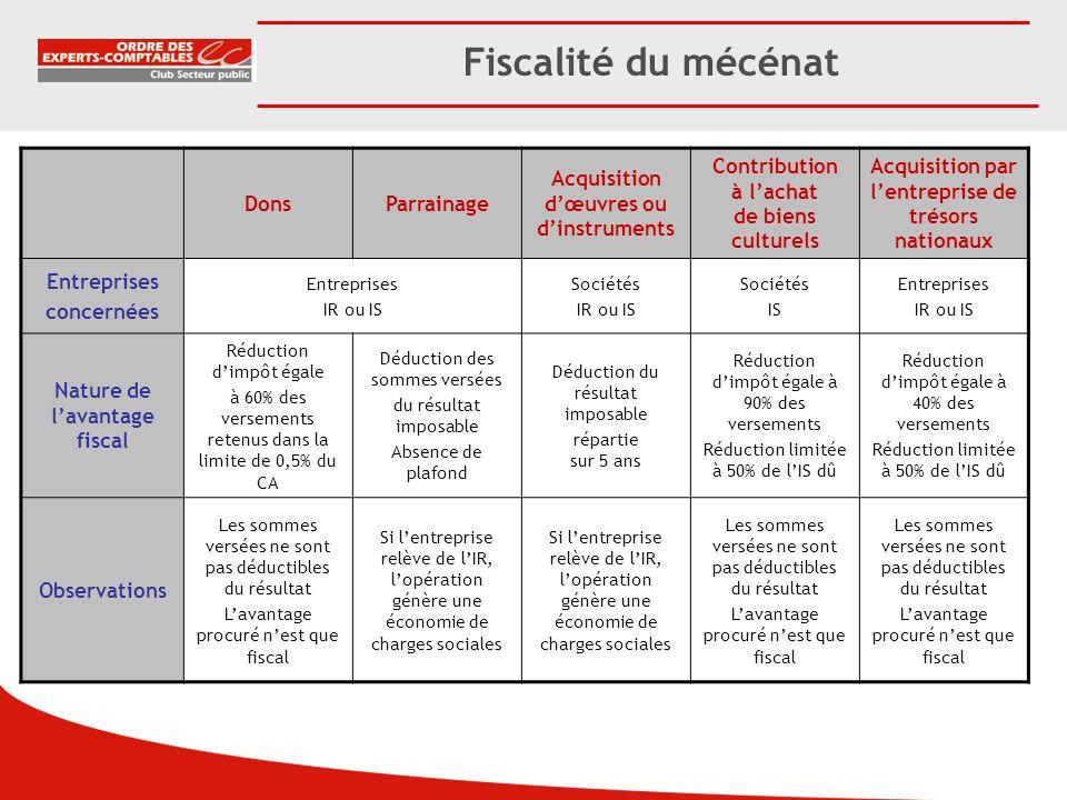 Fiscalité du mécénat Dons Parrainage