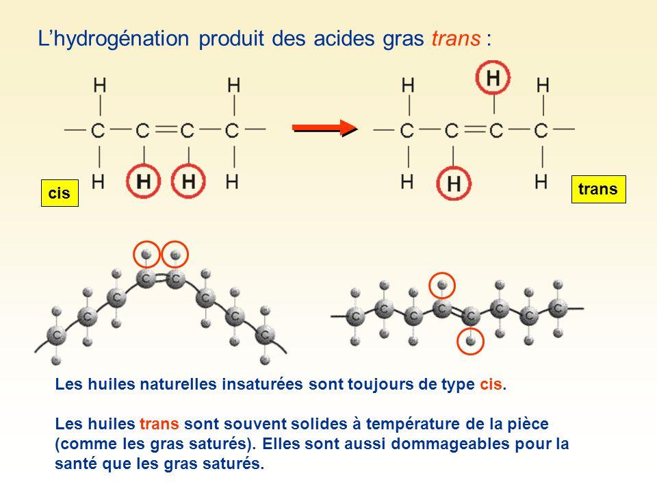 L'hydrogénation produit des acides gras trans :