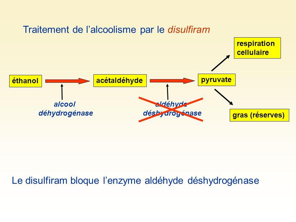 aldéhyde déshydrogénase