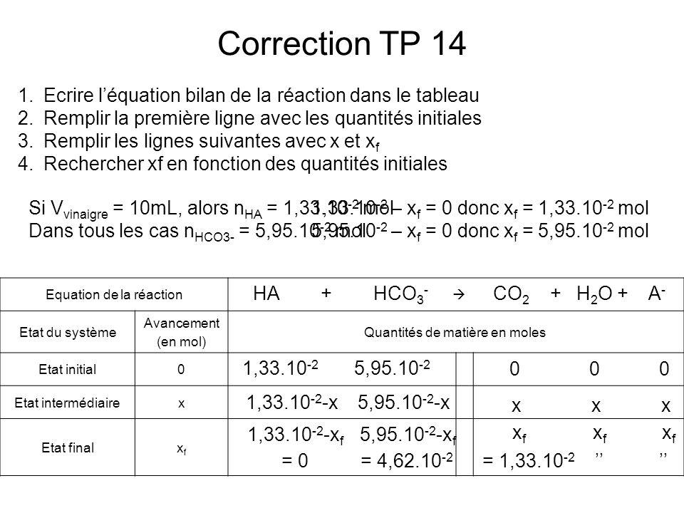 Correction TP 14 Ecrire l'équation bilan de la réaction dans le tableau. Remplir la première ligne avec les quantités initiales.