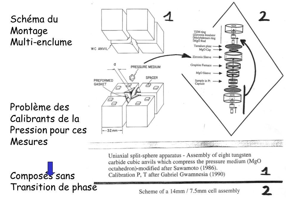 Schéma duMontage. Multi-enclume. Problème des. Calibrants de la. Pression pour ces. Mesures. Composés sans.