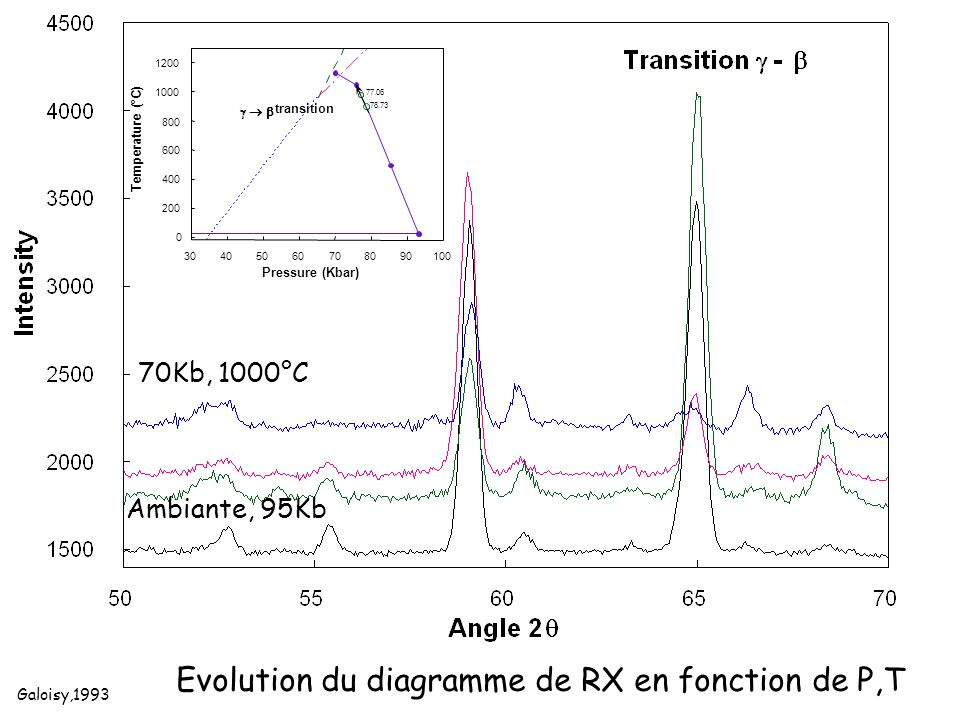 Evolution du diagramme de RX en fonction de P,T