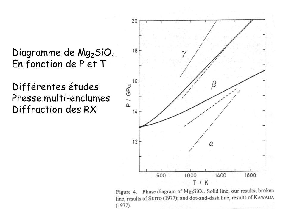 Diagramme de Mg2SiO4En fonction de P et T.Différentes études.