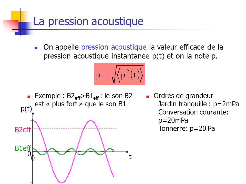 La pression acoustique