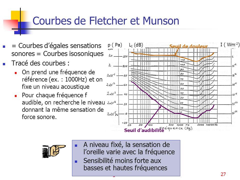 Courbes de Fletcher et Munson