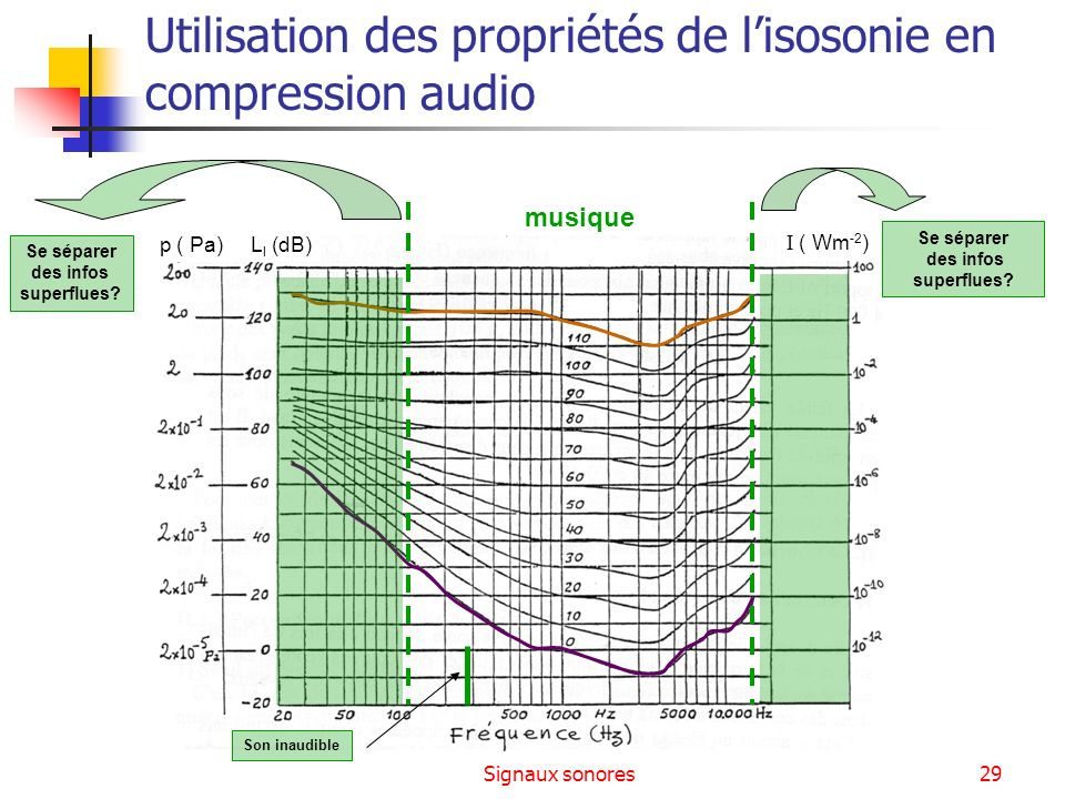 Utilisation des propriétés de l'isosonie en compression audio