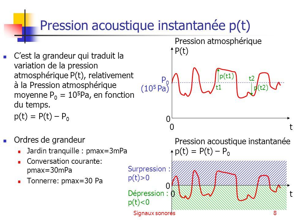 Pression acoustique instantanée p(t)