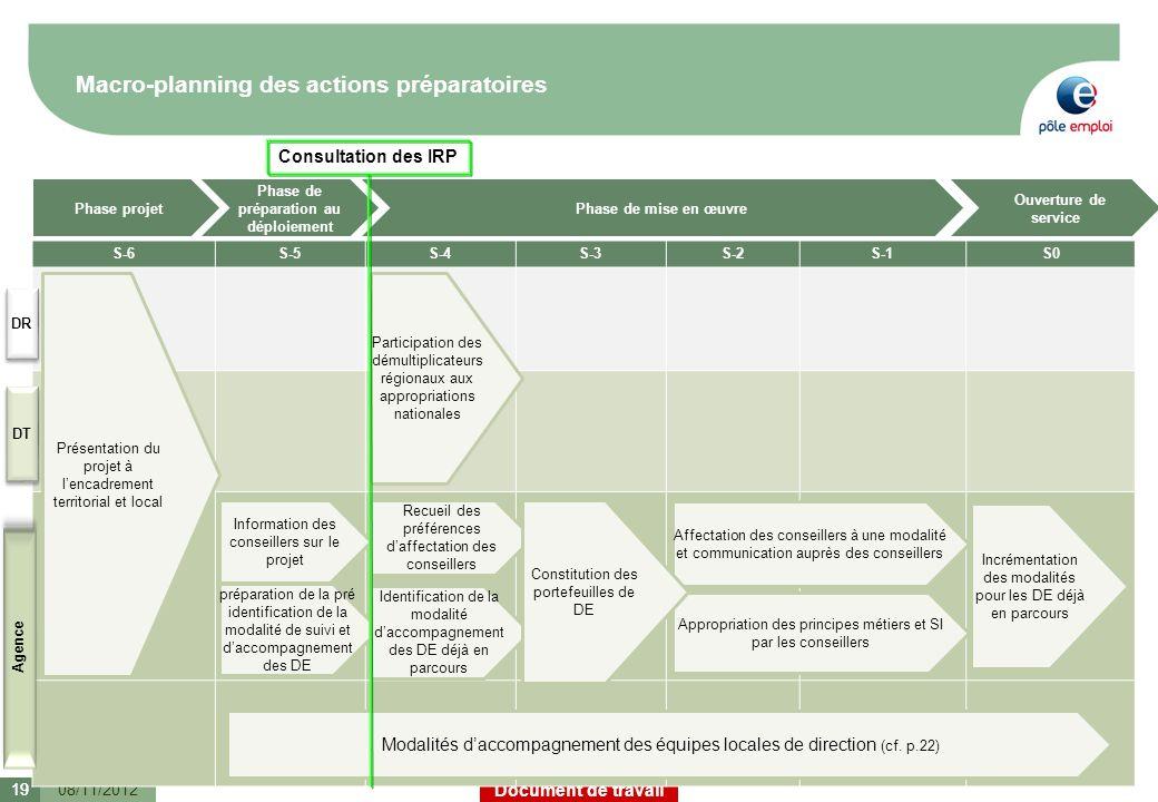 Macro-planning des actions préparatoires