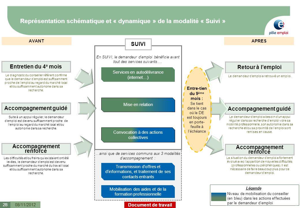 Représentation schématique et « dynamique » de la modalité « Suivi »