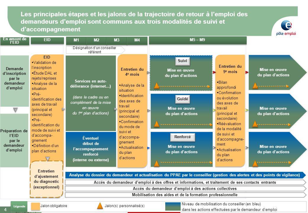 Les principales étapes et les jalons de la trajectoire de retour à l'emploi des demandeurs d'emploi sont communs aux trois modalités de suivi et d'accompagnement