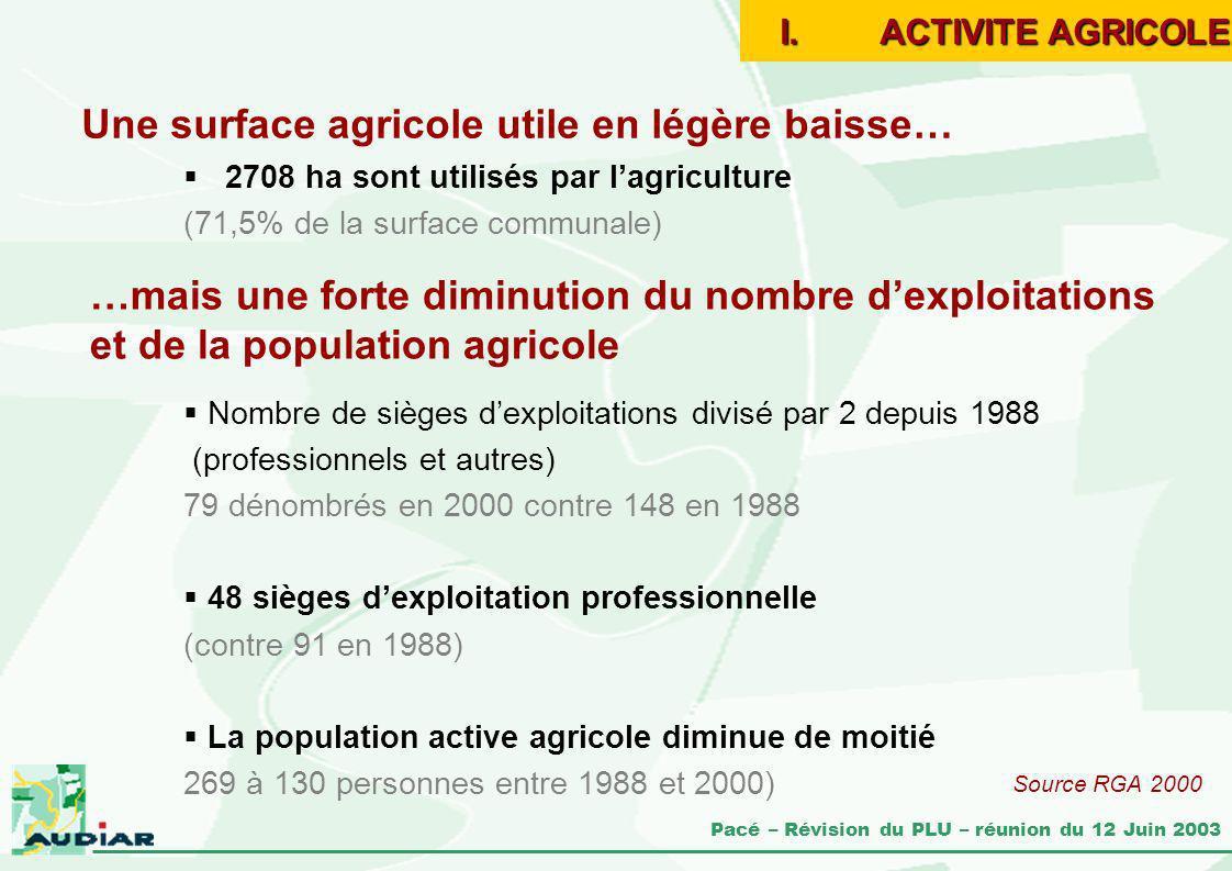 Une surface agricole utile en légère baisse…