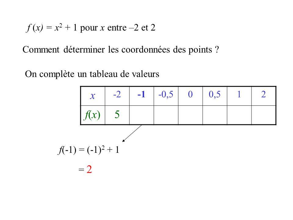 x f(x) 5 f (x) = x2 + 1 pour x entre –2 et 2