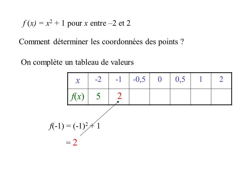 x f(x) 5 2 f (x) = x2 + 1 pour x entre –2 et 2