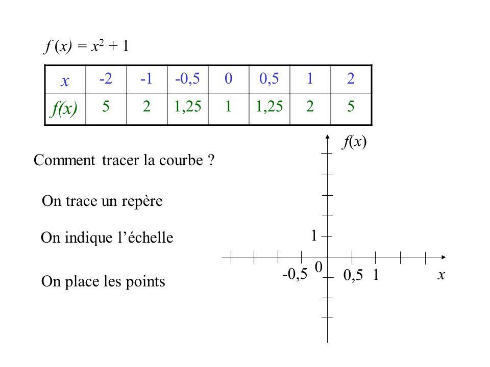 f (x) = x2 + 1 x. -2. -1. -0,5. 0,5. 1. 2. f(x) 5. 1,25. f(x) Comment tracer la courbe