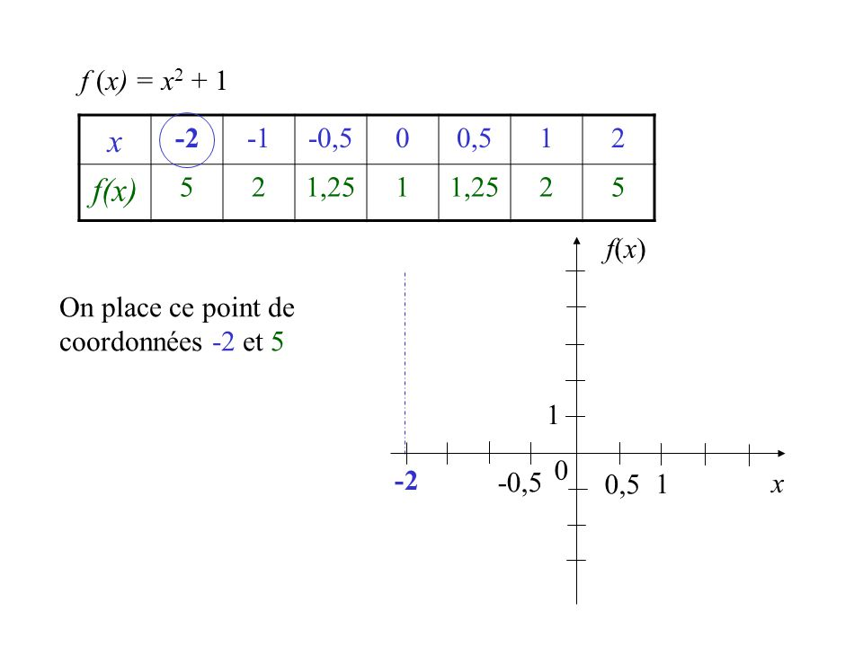 f (x) = x2 + 1 x. -2. -1. -0,5. 0,5. 1. 2. f(x) 5. 1,25. f(x) On place ce point de coordonnées -2 et 5.