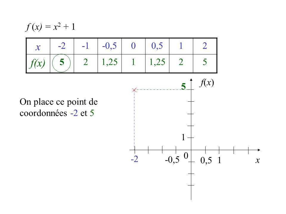 f (x) = x2 + 1 x. -2. -1. -0,5. 0,5. 1. 2. f(x) 5. 1,25. f(x) 5. On place ce point de coordonnées -2 et 5.