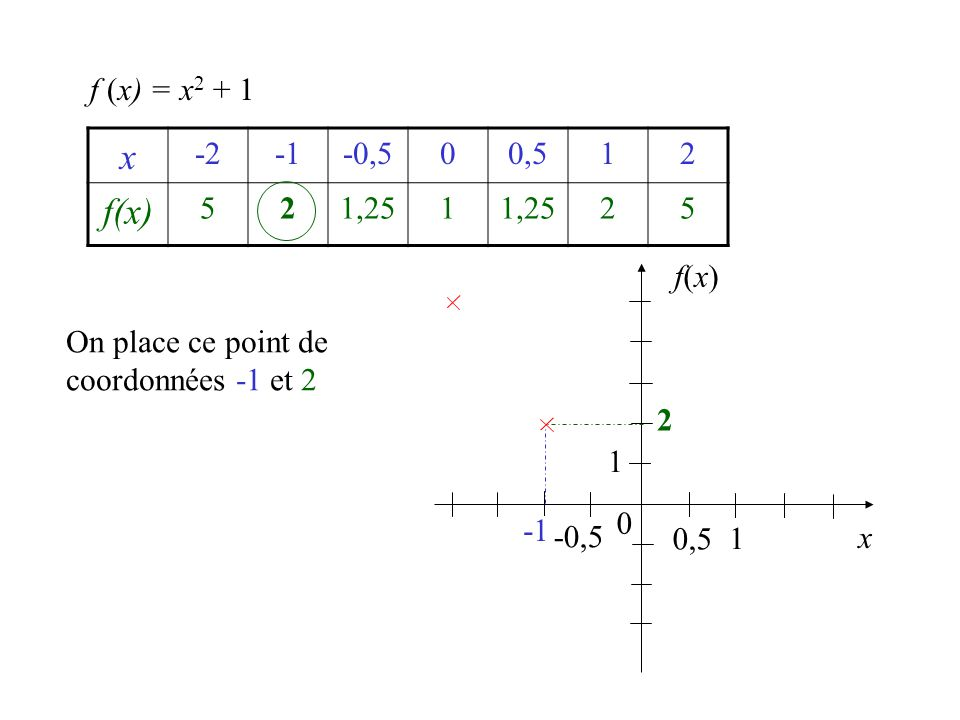 f (x) = x2 + 1 x. -2. -1. -0,5. 0,5. 1. 2. f(x) 5. 1,25. f(x) On place ce point de coordonnées -1 et 2.