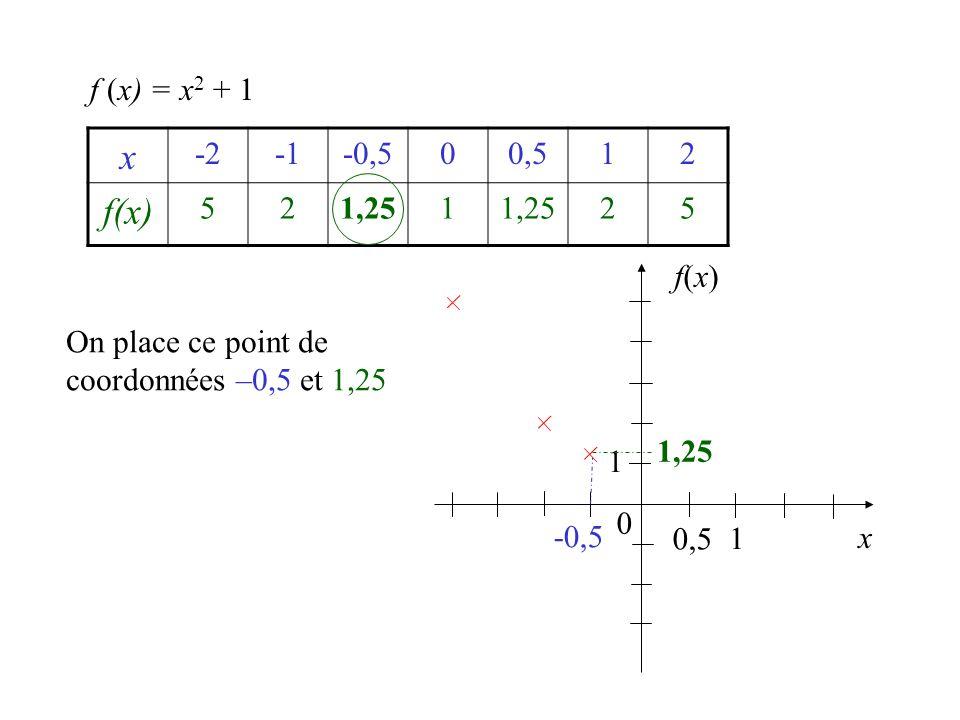 f (x) = x2 + 1 x. -2. -1. -0,5. 0,5. 1. 2. f(x) 5. 1,25. f(x) On place ce point de coordonnées –0,5 et 1,25.