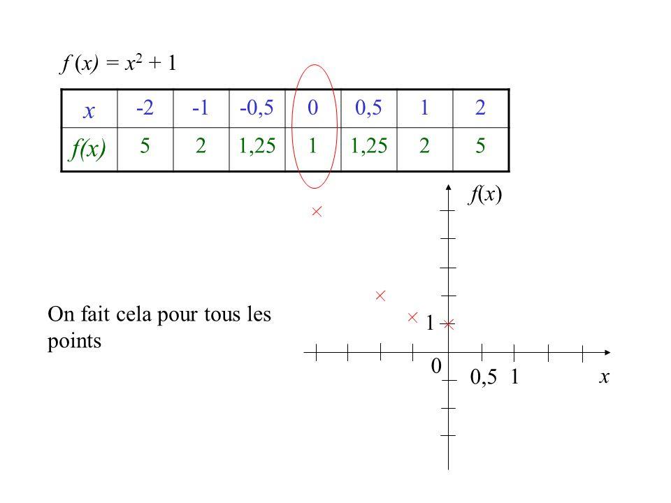 f (x) = x2 + 1 x -2 -1 -0,5 0,5 1 2 f(x) 5 1,25 f(x) On fait cela pour tous les points 1 0,5 1 x