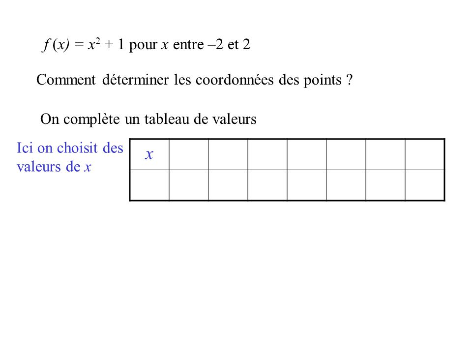 x f (x) = x2 + 1 pour x entre –2 et 2