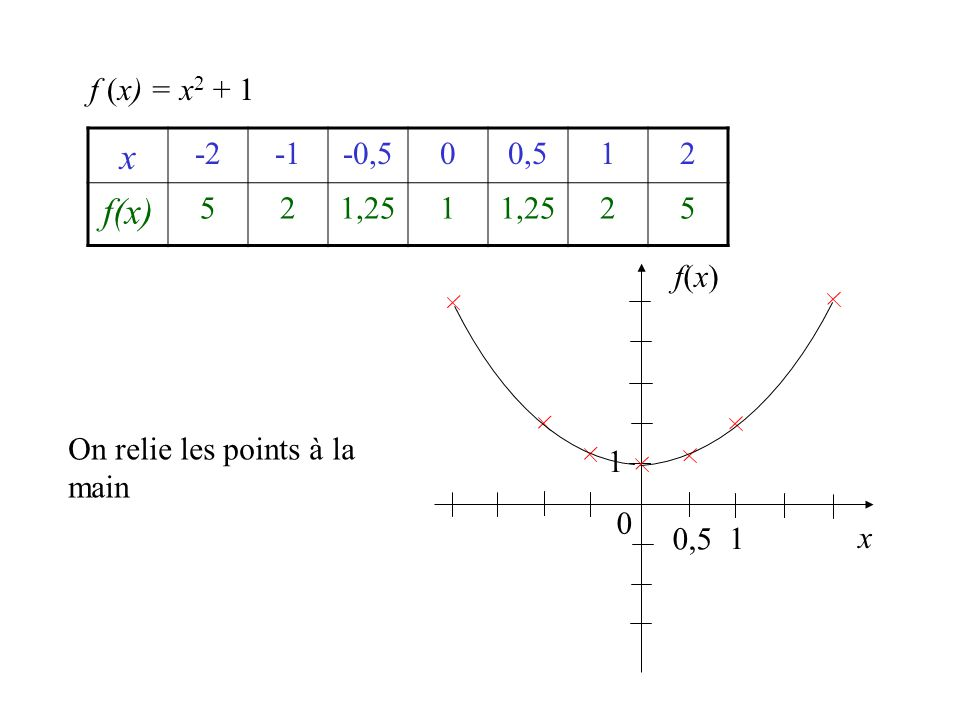 f (x) = x2 + 1 x -2 -1 -0,5 0,5 1 2 f(x) 5 1,25 f(x) On relie les points à la main 1 0,5 1 x