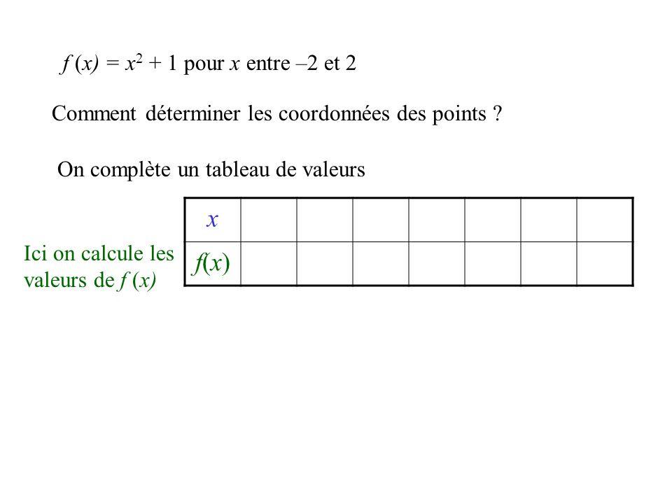 x f(x) f (x) = x2 + 1 pour x entre –2 et 2