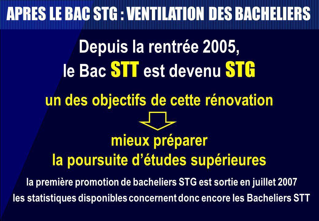le Bac STT est devenu STG