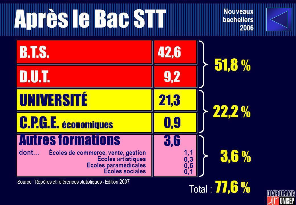 Après le Bac STT B.T.S. 51,8 % D.U.T. UNIVERSITÉ 22,2 %