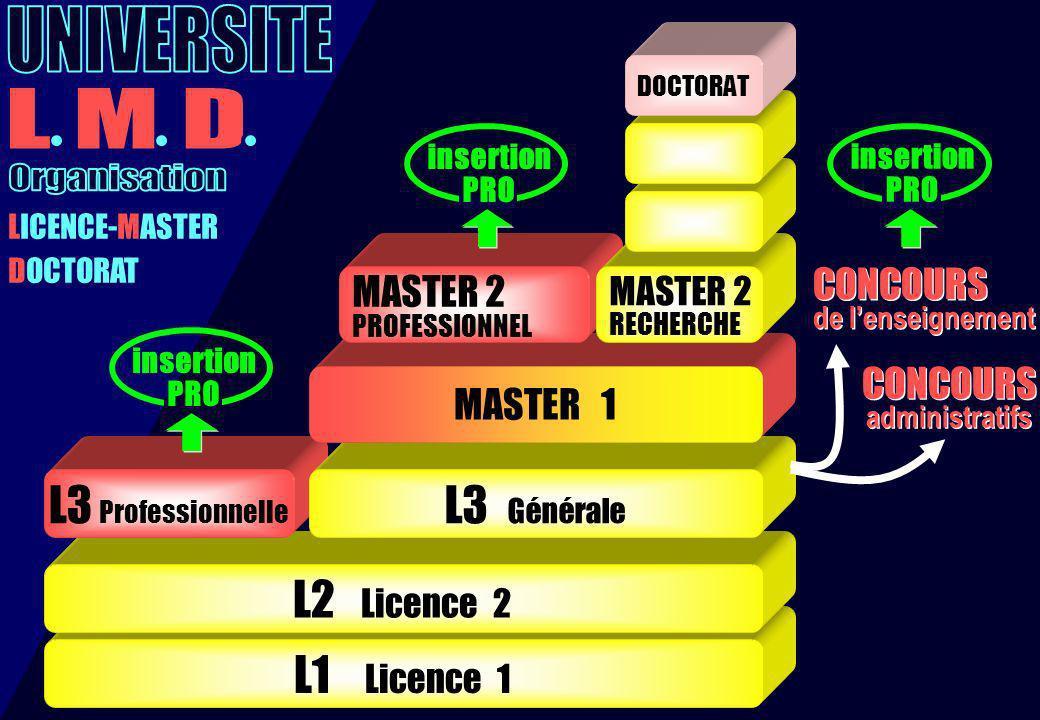UNIVERSITE L M D Organisation L3 Professionnelle L3 Générale