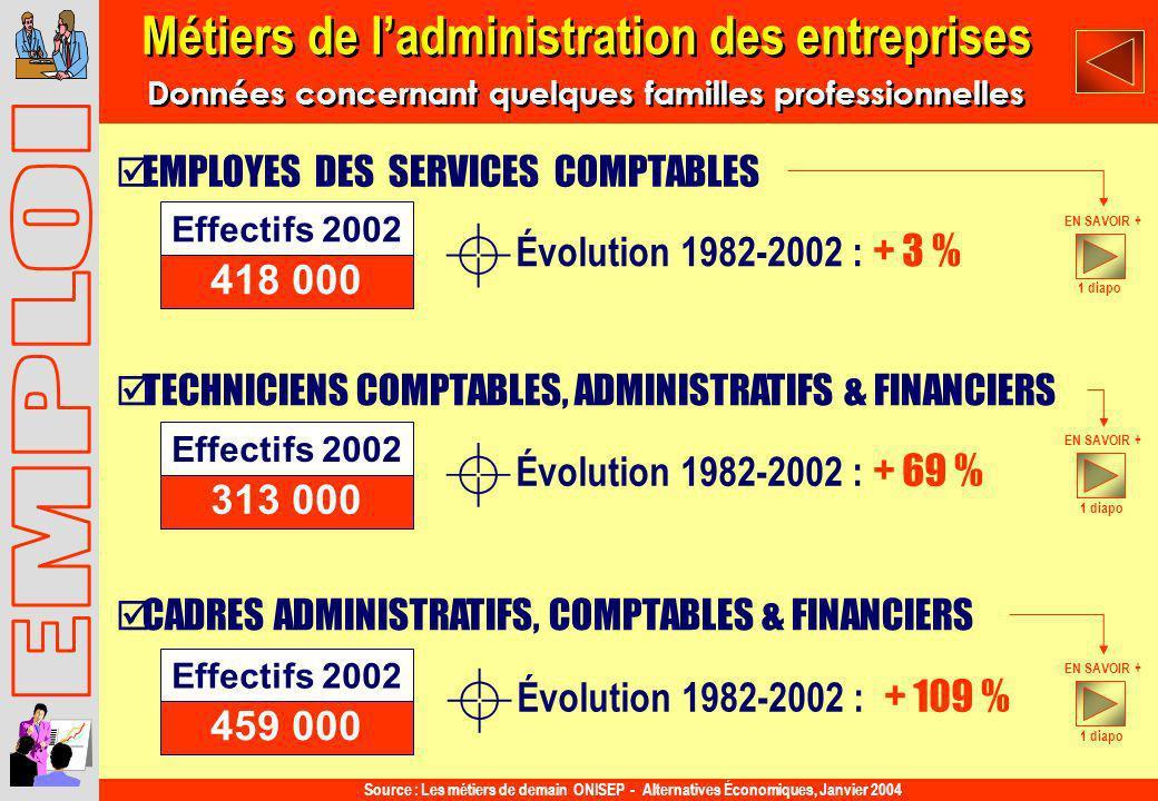 Métiers de l'administration des entreprises