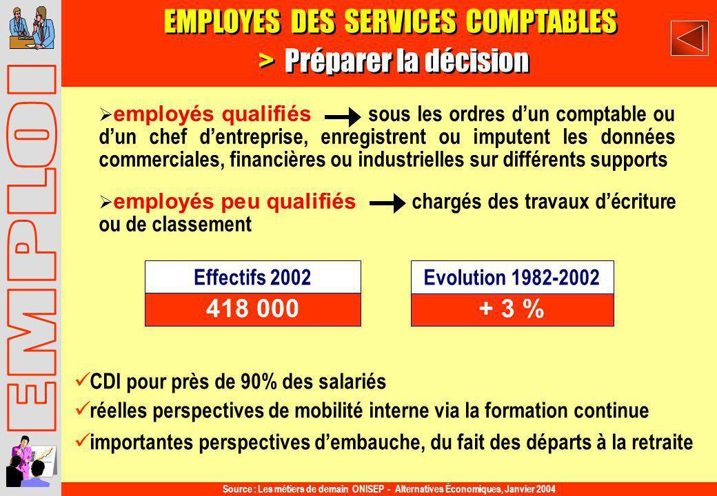 EMPLOYES DES SERVICES COMPTABLES