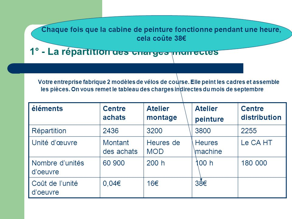 1° - La répartition des charges indirectes