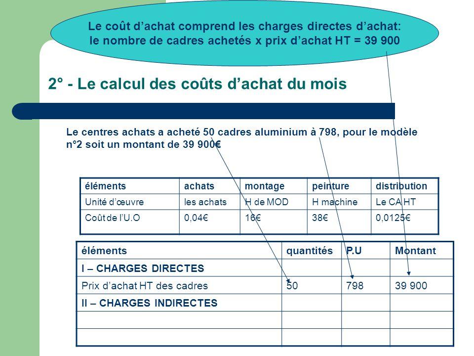 2° - Le calcul des coûts d'achat du mois