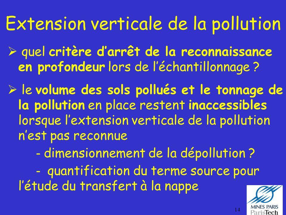 Extension verticale de la pollution
